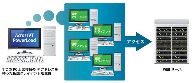 Webアプリケーション用負荷テストツール-AcrossVT PowerLoadの仕組み