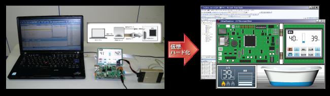 ハードウェアの仕様をソフトウェア開発用にモデル化